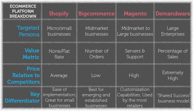Ecommerce_Platform_Chart_1 (1)